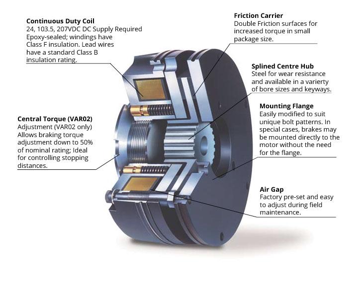 Warner brake help and information for Electric motor dynamic braking